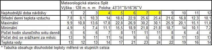 Dlouhodobá tabulka teplot na Makarské riviéře v Chorvatsku